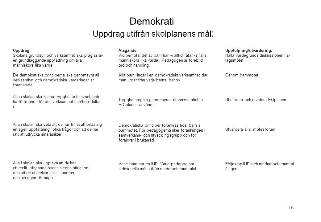 Demokrati Uppdrag utifrån skolplanens mål: