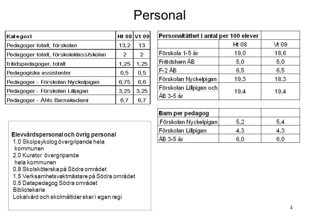 Personal Elevvårdspersonal och övrig personal