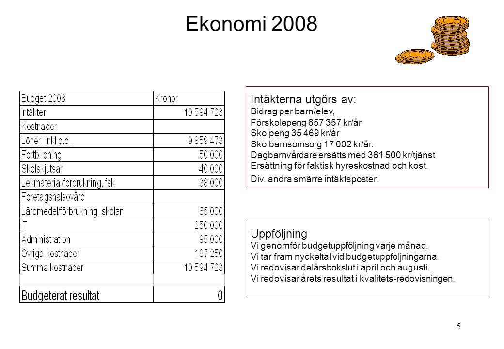 Ekonomi 2008 Intäkterna utgörs av: Uppföljning Bidrag per barn/elev,