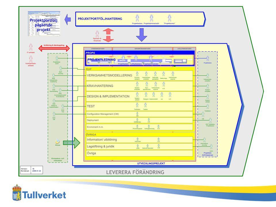 Pedagogisk bild som visar dels koppling före-arbete och projekt, dels RUP