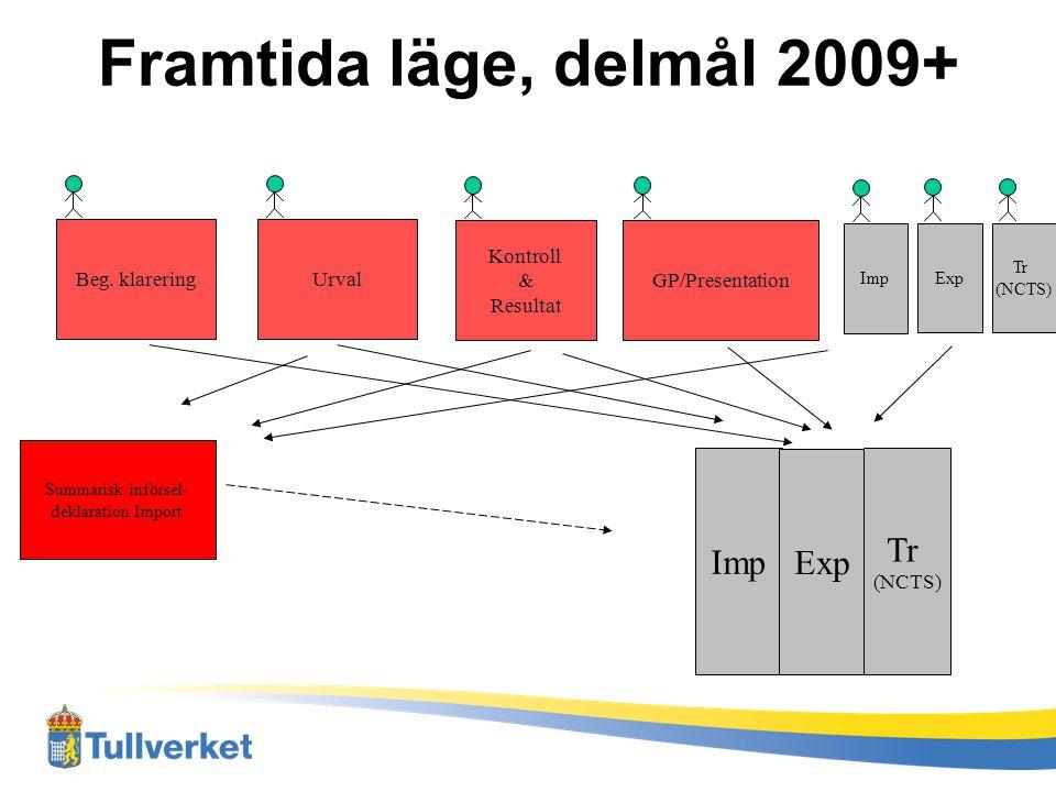 Framtida läge, delmål 2009+ Tr Imp Exp Beg. klarering Urval Kontroll &