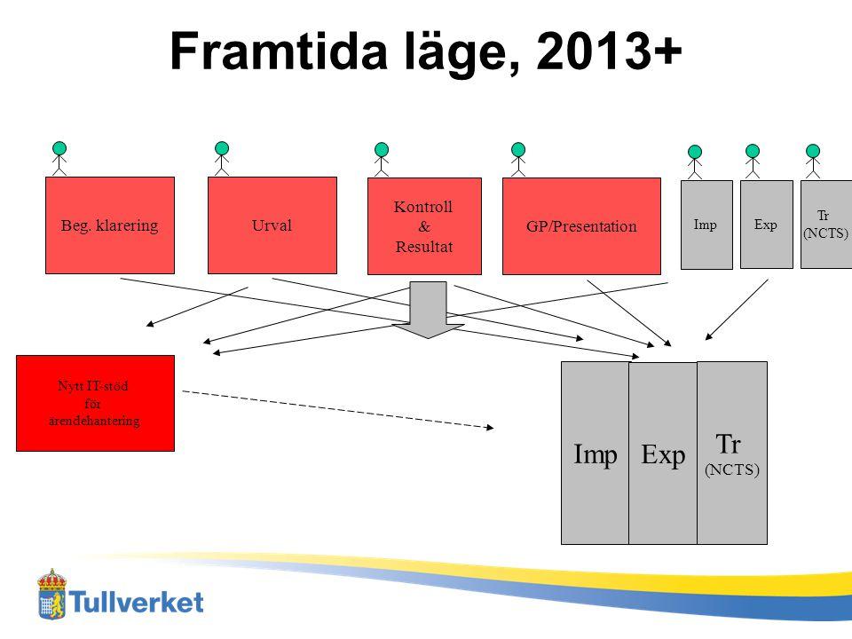 Framtida läge, 2013+ Tr Imp Exp (NCTS) Beg. klarering Urval Kontroll &