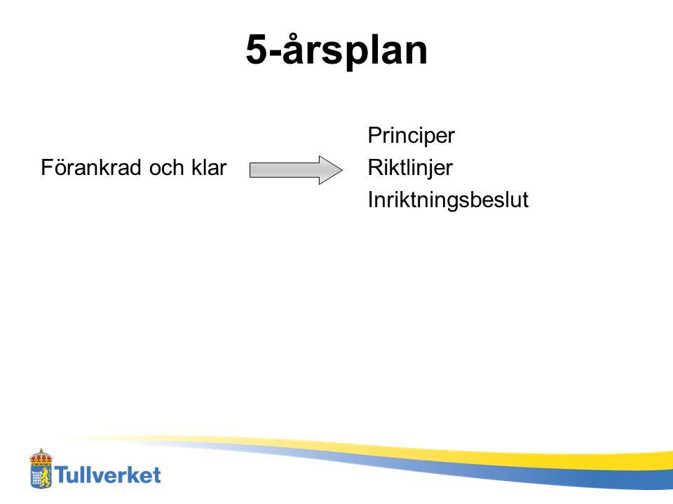 5-årsplan Förankrad och klar Principer Riktlinjer Inriktningsbeslut