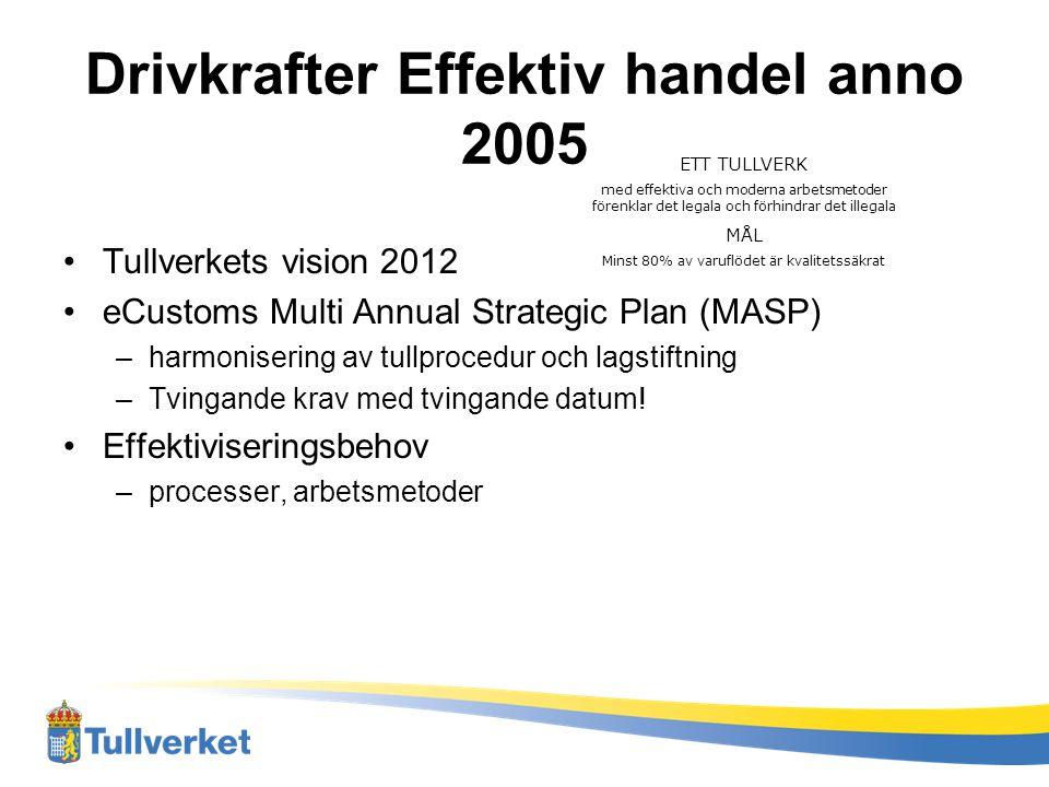 Drivkrafter Effektiv handel anno 2005