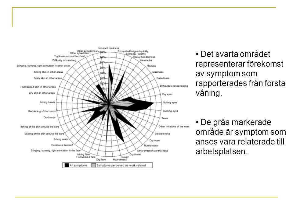 Det svarta området representerar förekomst av symptom som rapporterades från första våning.