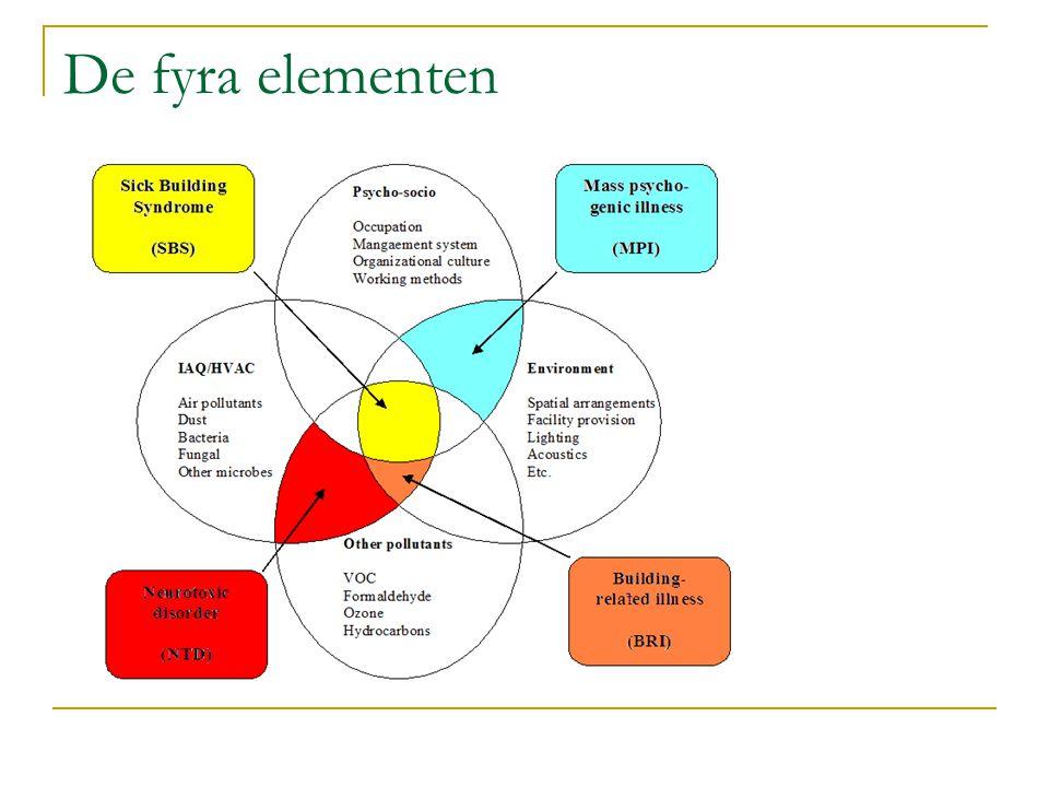 De fyra elementen Mette