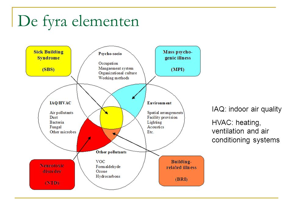 De fyra elementen IAQ: indoor air quality