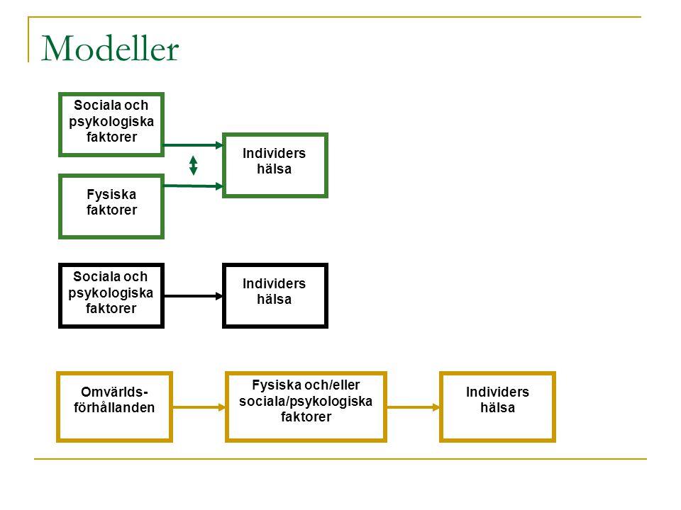Modeller Sociala och psykologiska faktorer Fysiska faktorer