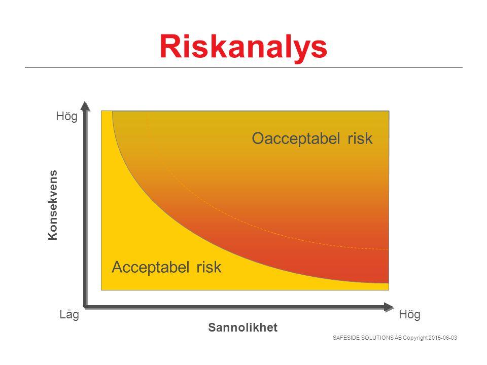 Riskanalys Oacceptabel risk Acceptabel risk Sannolikhet Konsekvens Låg
