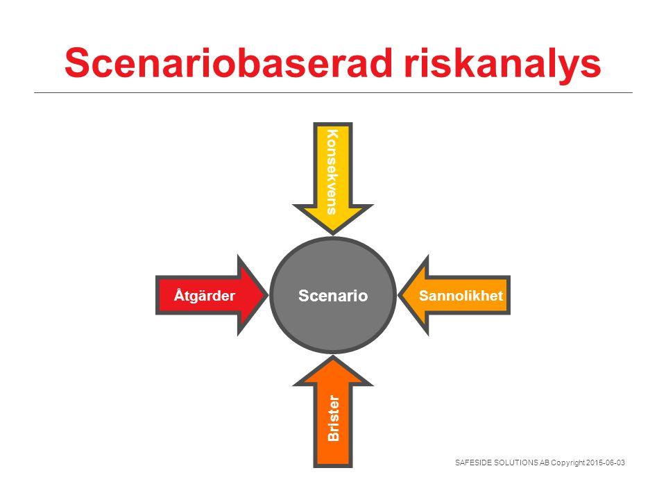 Scenariobaserad riskanalys