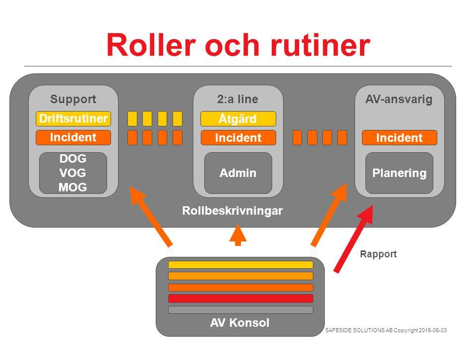 Roller och rutiner Rollbeskrivningar Support 2:a line AV-ansvarig