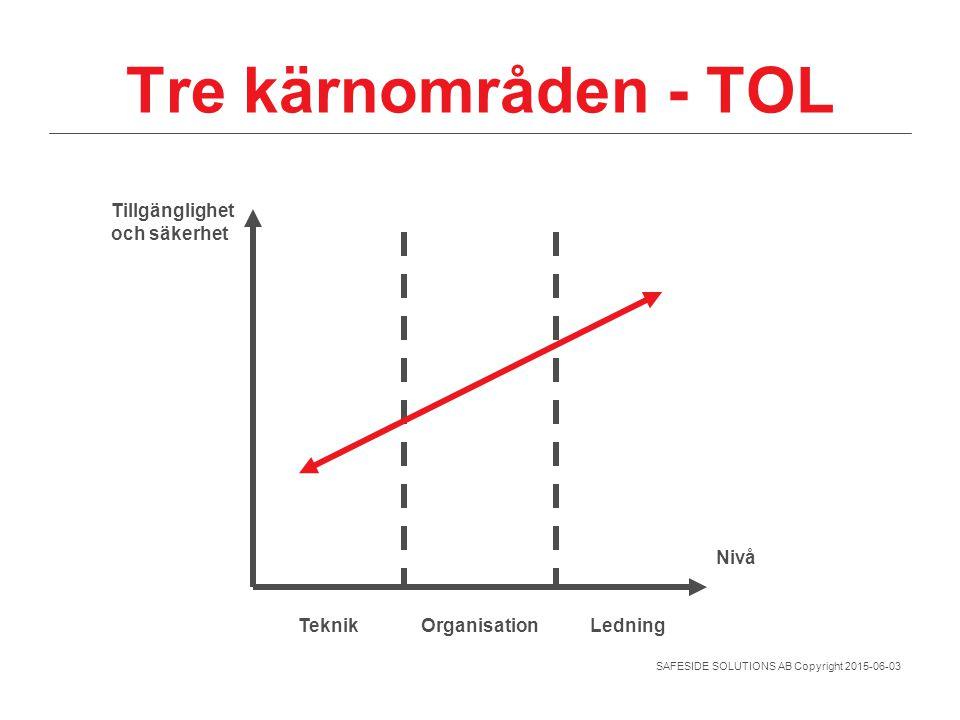 Tre kärnområden - TOL Tillgänglighet och säkerhet Nivå Teknik