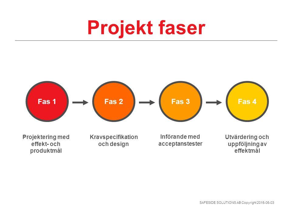 Projekt faser Fas 1 Fas 2 Fas 3 Fas 4