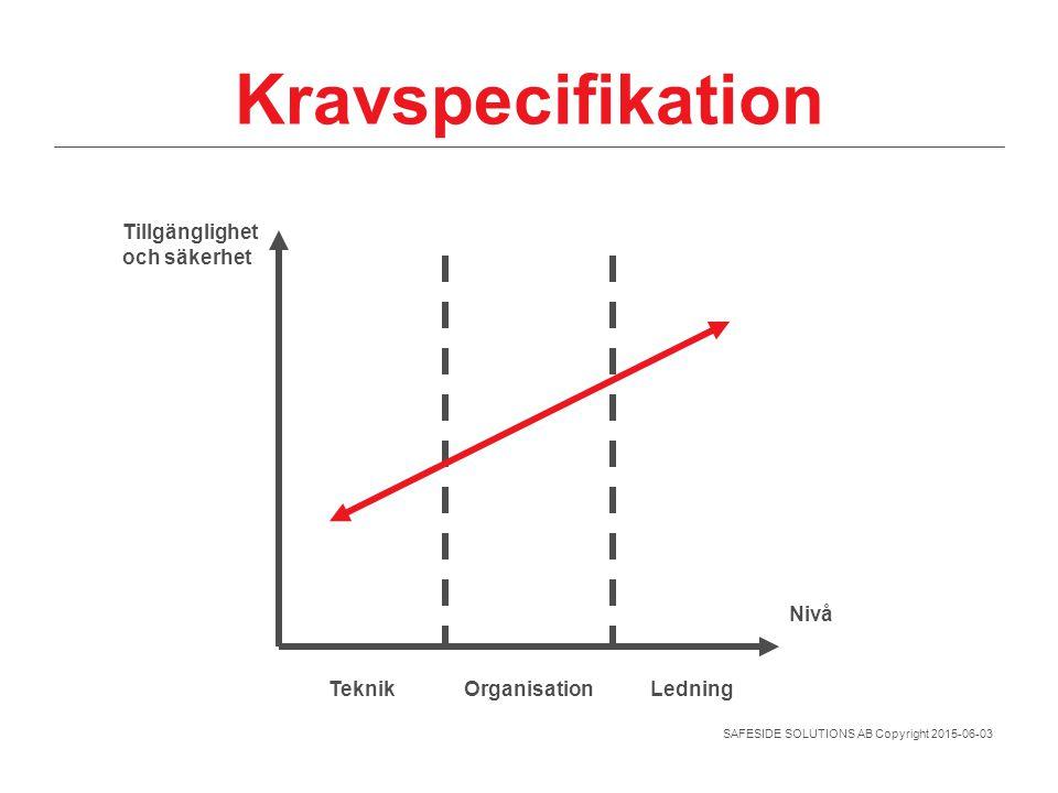 Kravspecifikation Tillgänglighet och säkerhet Nivå Teknik Organisation