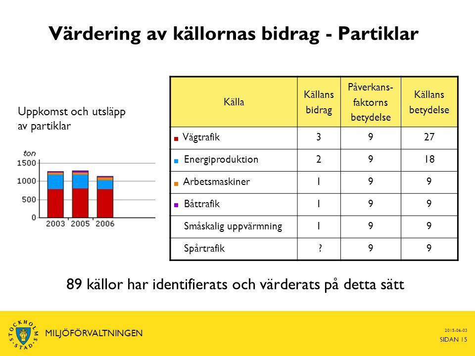 Värdering av källornas bidrag - Partiklar