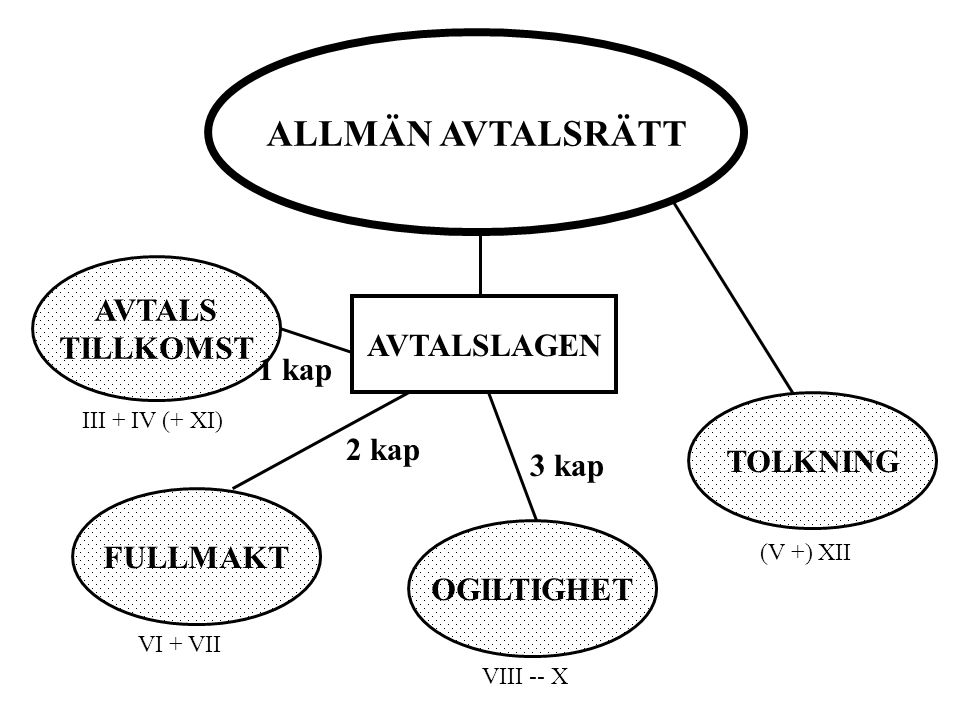 ALLMÄN AVTALSRÄTT AVTALS TILLKOMST AVTALSLAGEN 1 kap TOLKNING 2 kap