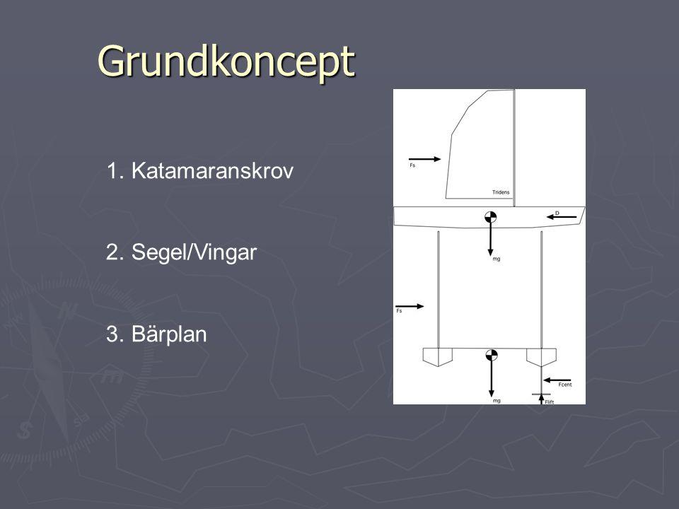 Grundkoncept Katamaranskrov Segel/Vingar Bärplan