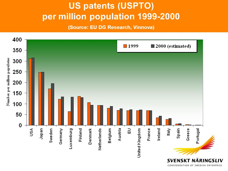 US patents (USPTO) per million population 1999-2000 (Source: EU DG Research, Vinnova)