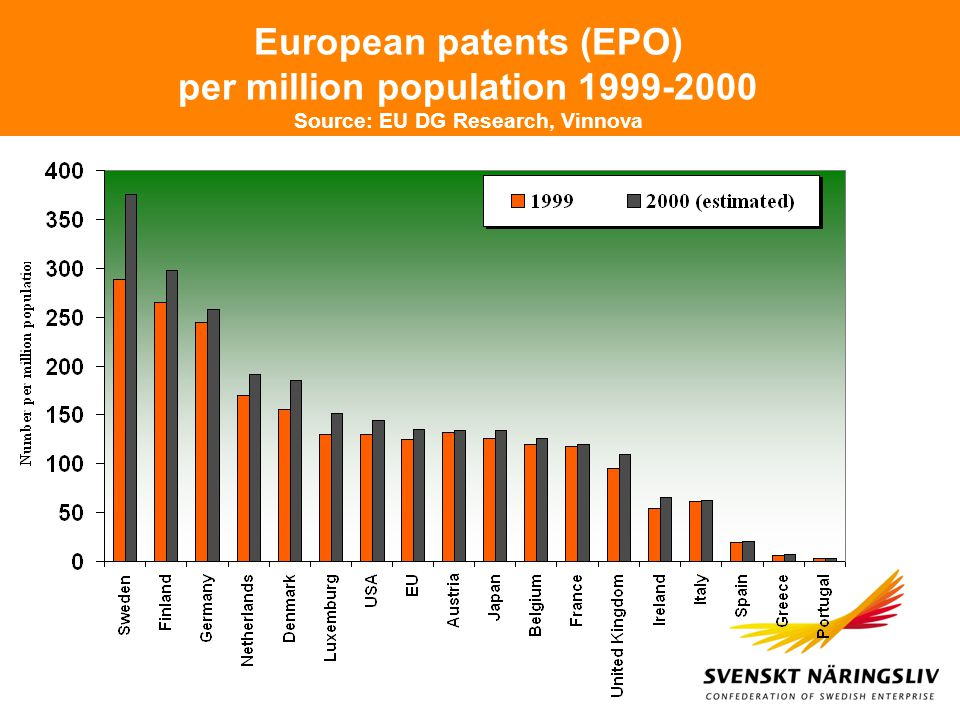 European patents (EPO) per million population 1999-2000 Source: EU DG Research, Vinnova