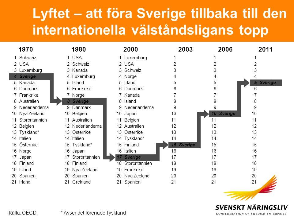 Lyftet – att föra Sverige tillbaka till den internationella välståndsligans topp
