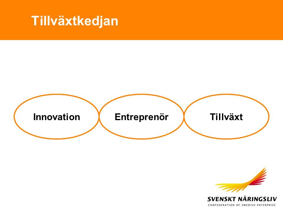 Tillväxtkedjan Innovation Entreprenör Tillväxt