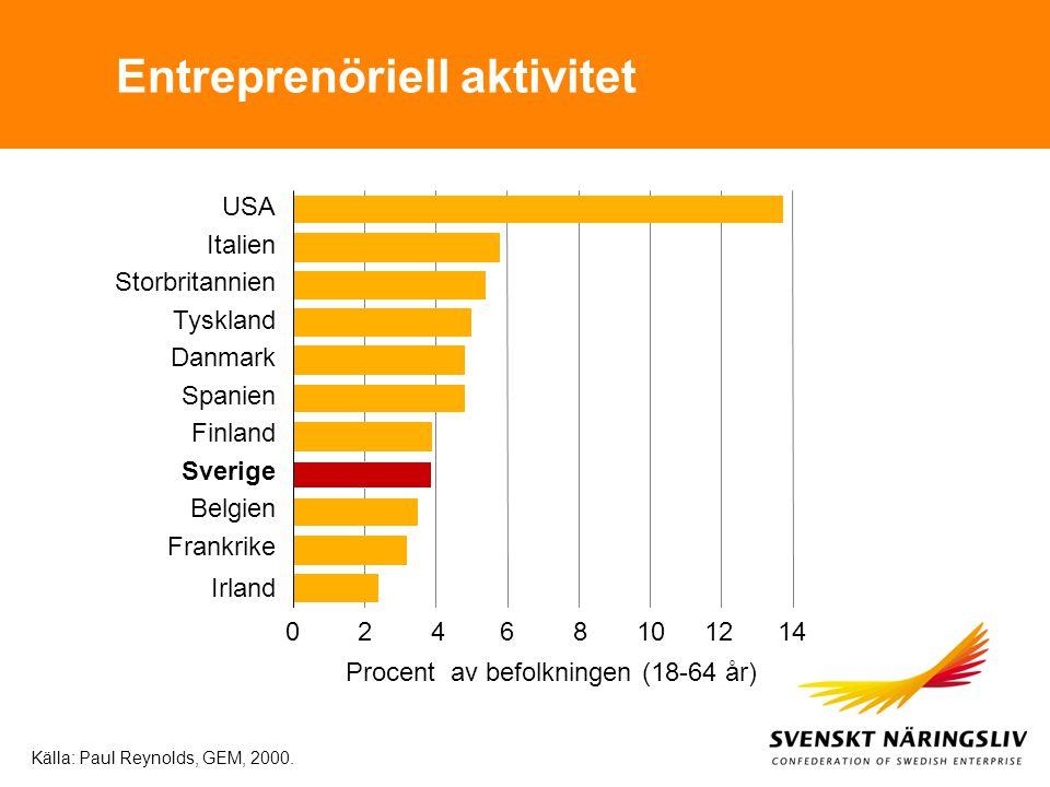 Entreprenöriell aktivitet