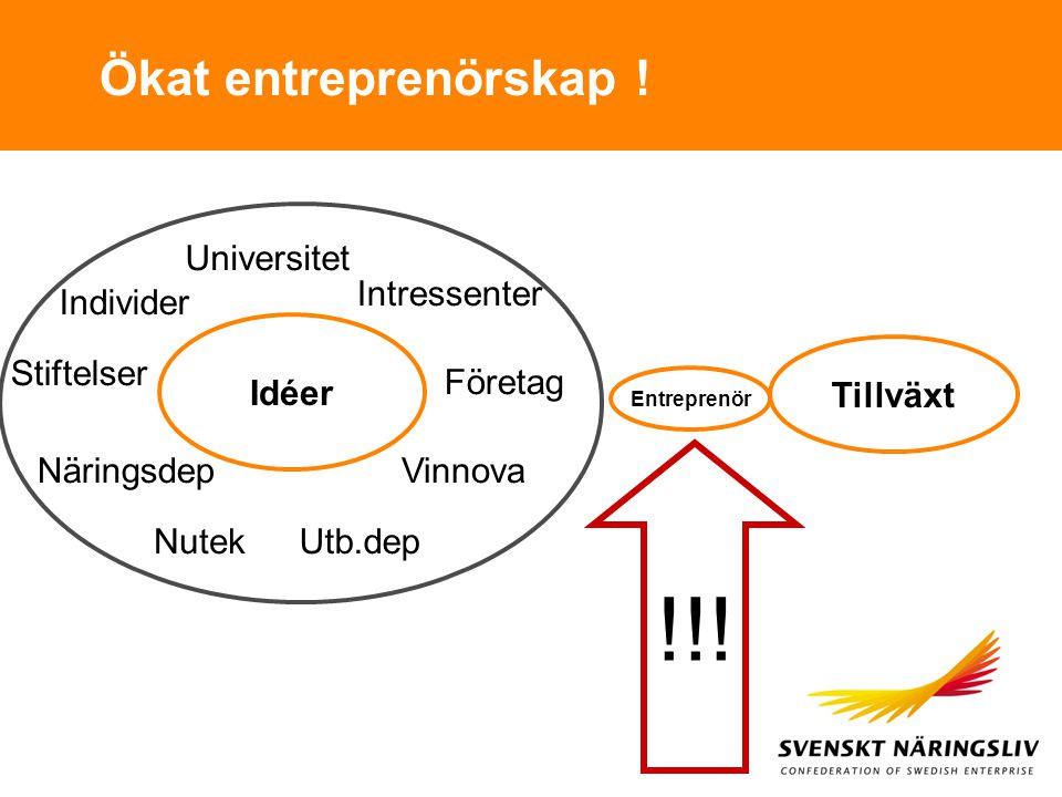 !!! Ökat entreprenörskap ! Universitet Intressenter Individer Idéer
