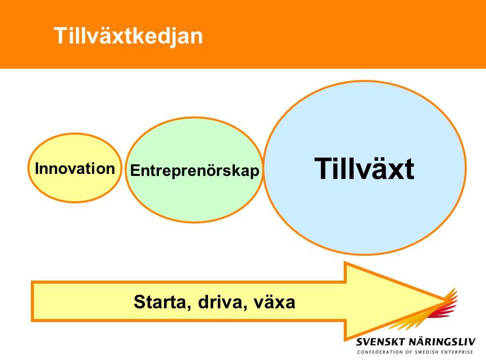 Tillväxtkedjan Tillväxt Entreprenörskap Innovation Starta, driva, växa