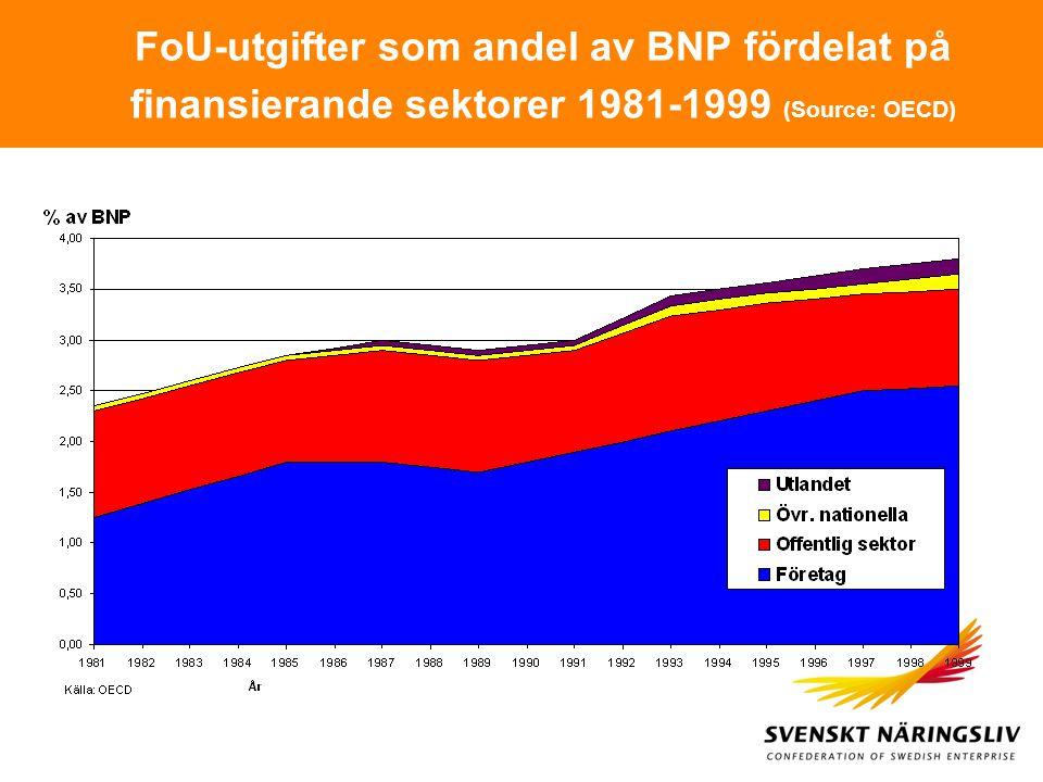 FoU-utgifter som andel av BNP fördelat på finansierande sektorer 1981-1999 (Source: OECD)