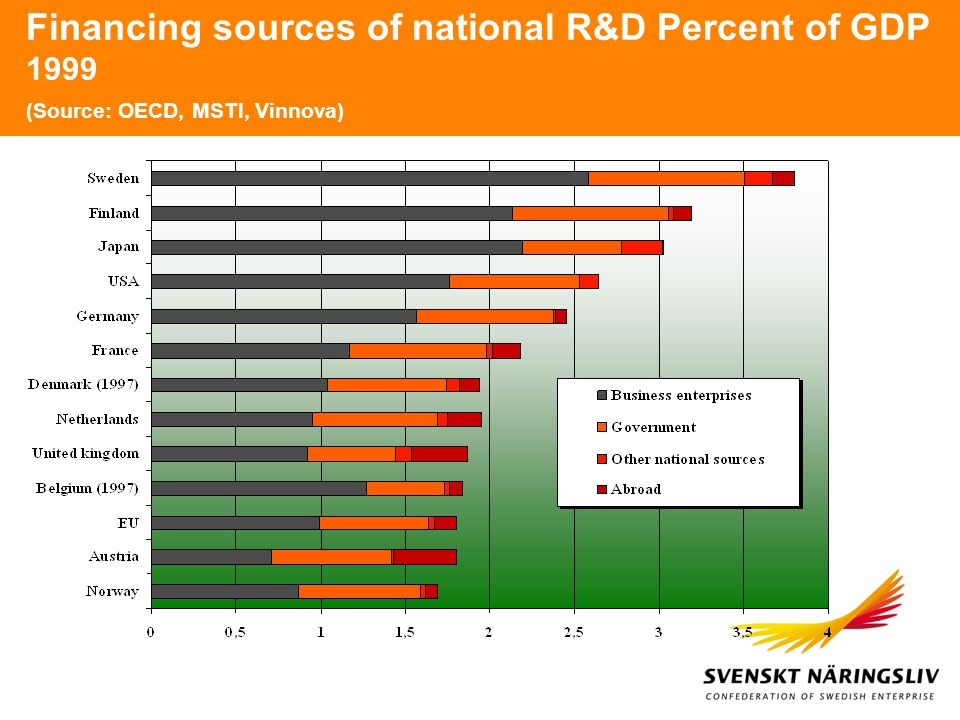 Financing sources of national R&D Percent of GDP 1999 (Source: OECD, MSTI, Vinnova)