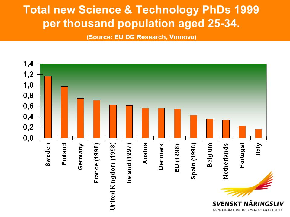 Total new Science & Technology PhDs 1999 per thousand population aged 25-34.