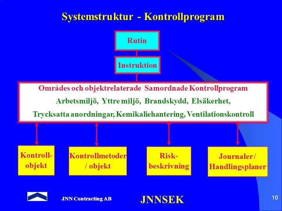 Systemstruktur - Kontrollprogram