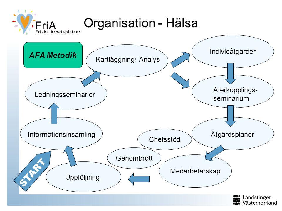 Organisation - Hälsa START AFA Metodik Informationsinsamling