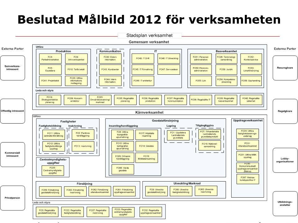 Beslutad Målbild 2012 för verksamheten