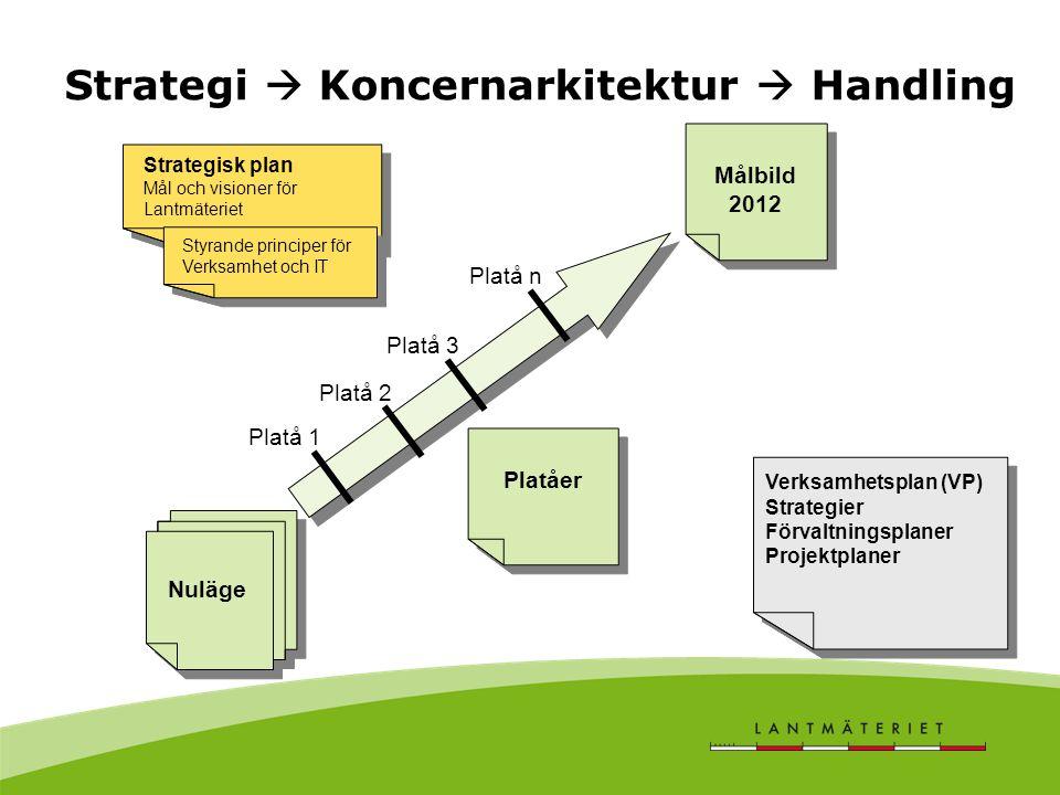 Strategi  Koncernarkitektur  Handling