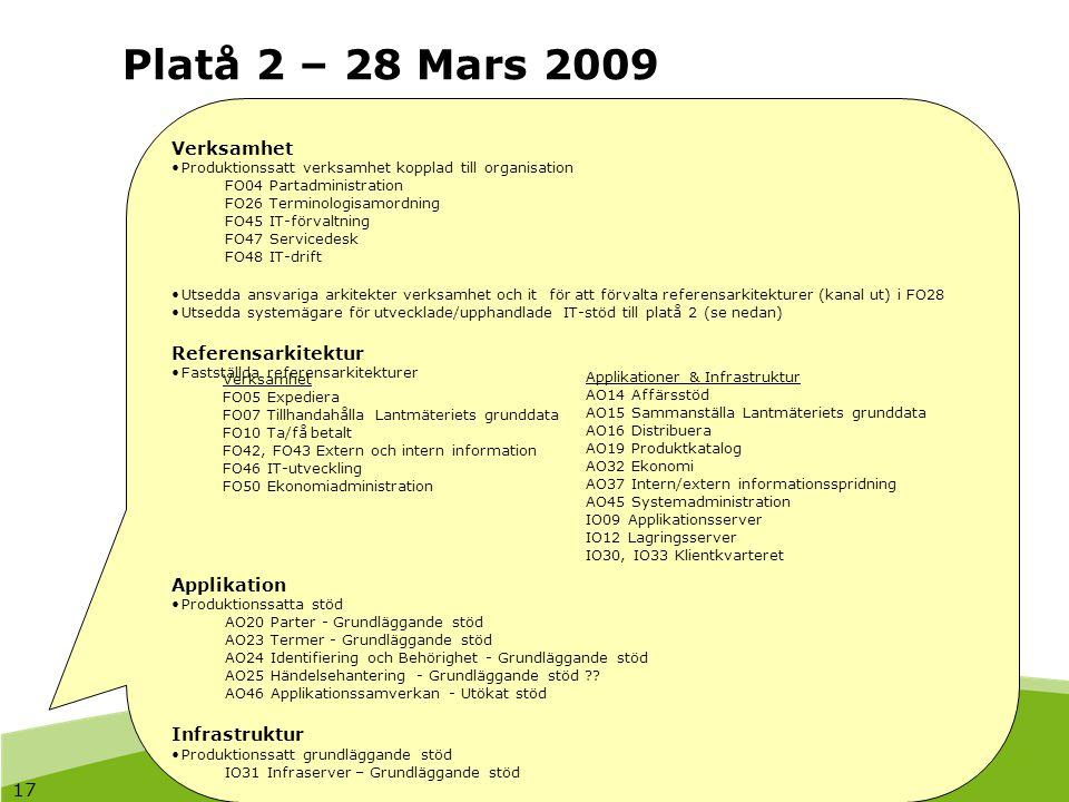 Platå 2 – 28 Mars 2009 17 Verksamhet Referensarkitektur Applikation