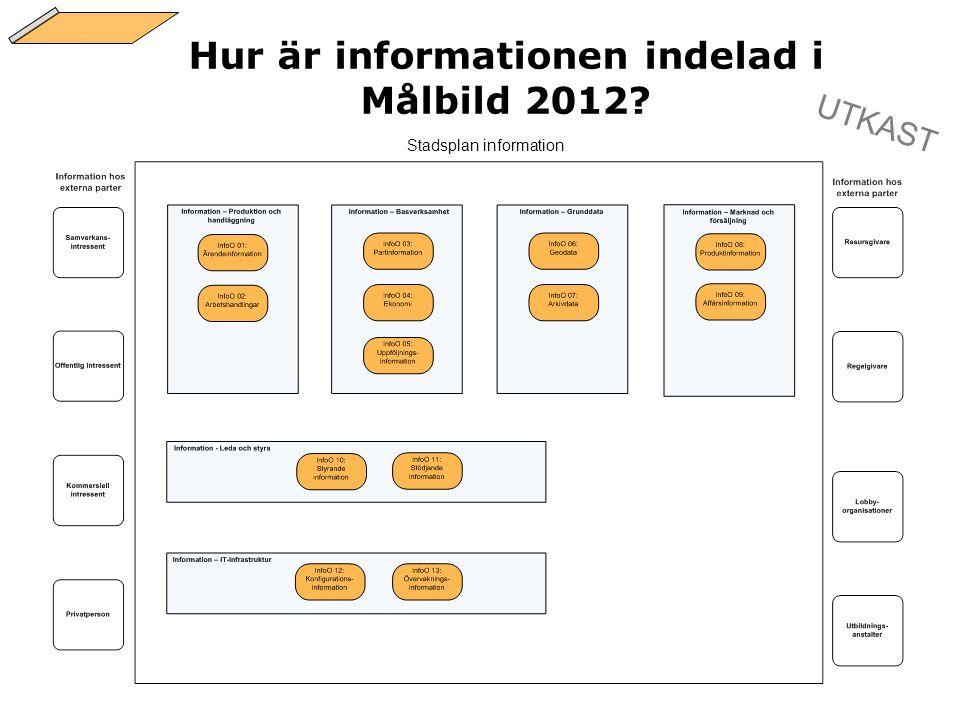 Hur är informationen indelad i Målbild 2012