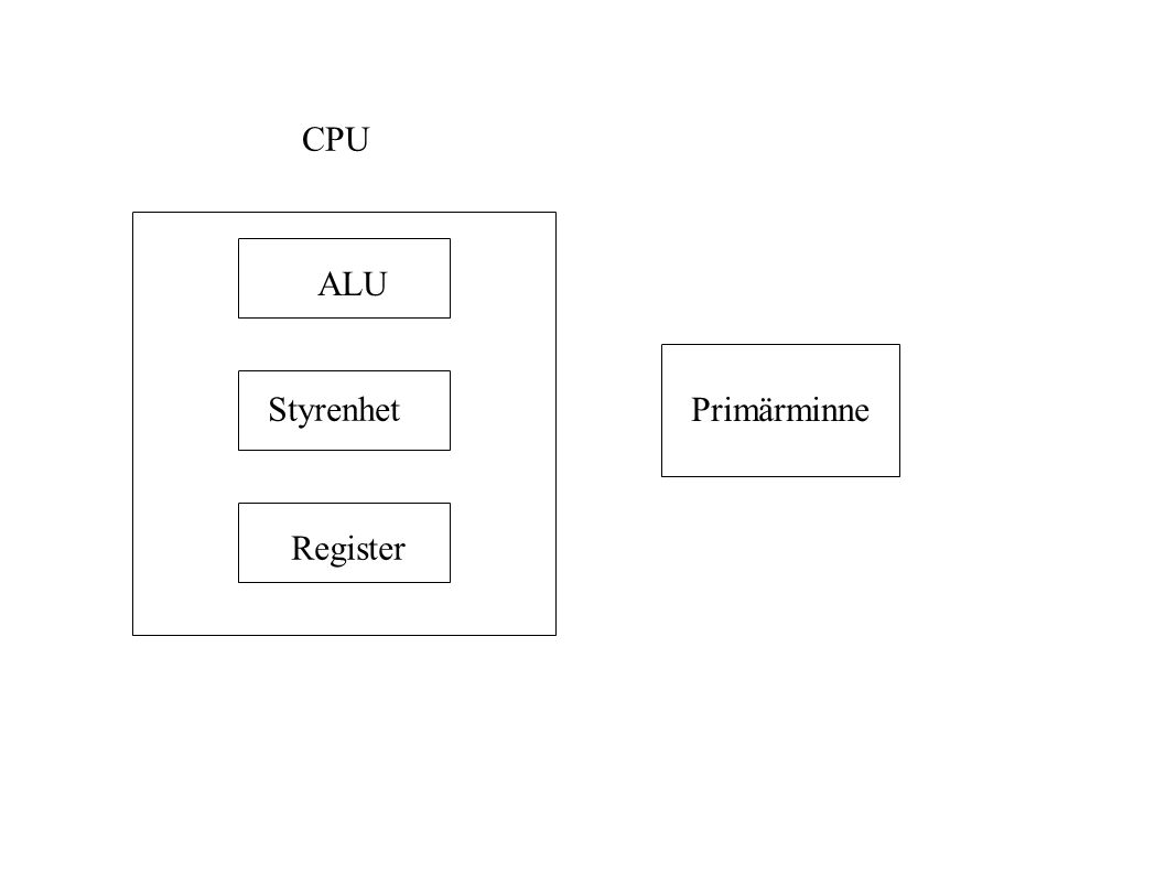 CPU ALU Primärminne Styrenhet Register