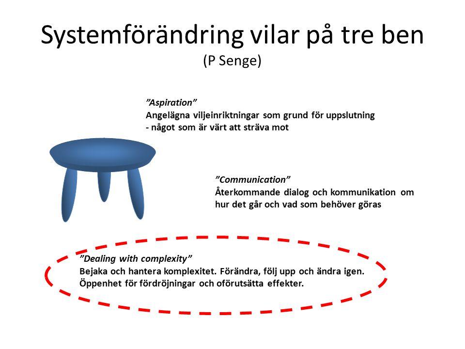 Systemförändring vilar på tre ben (P Senge)