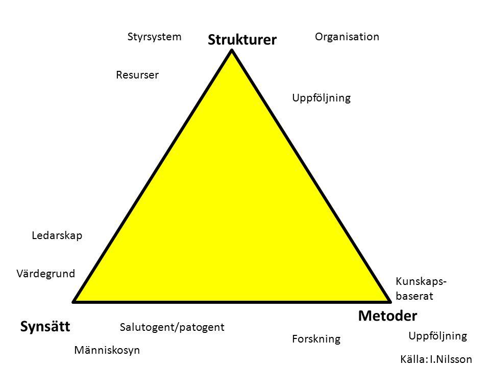 Strukturer Metoder Synsätt Styrsystem Organisation Resurser