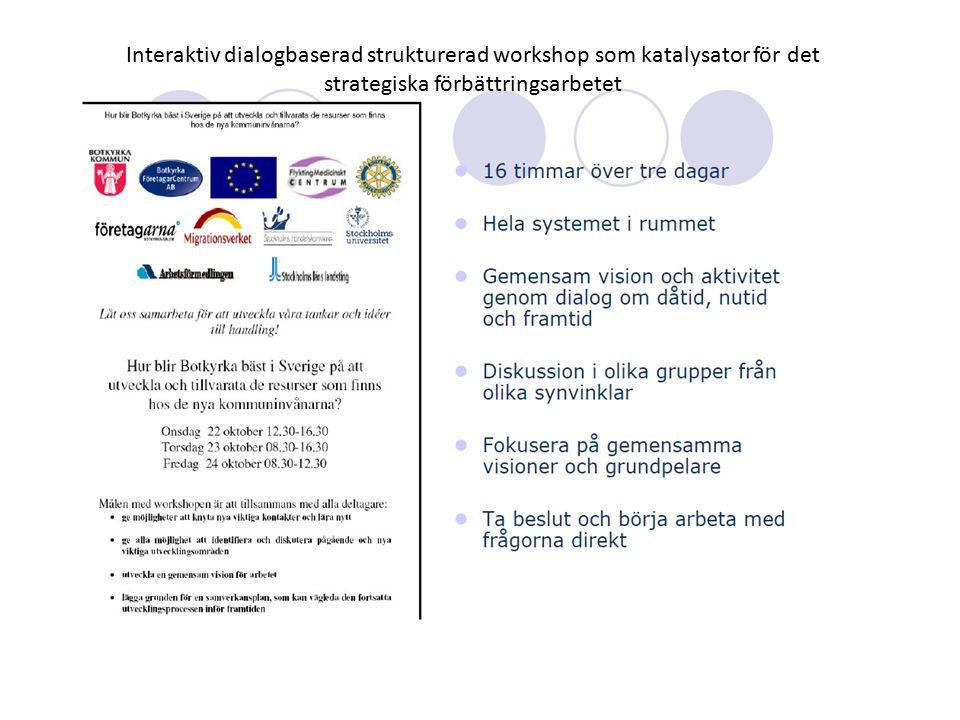 Interaktiv dialogbaserad strukturerad workshop som katalysator för det strategiska förbättringsarbetet