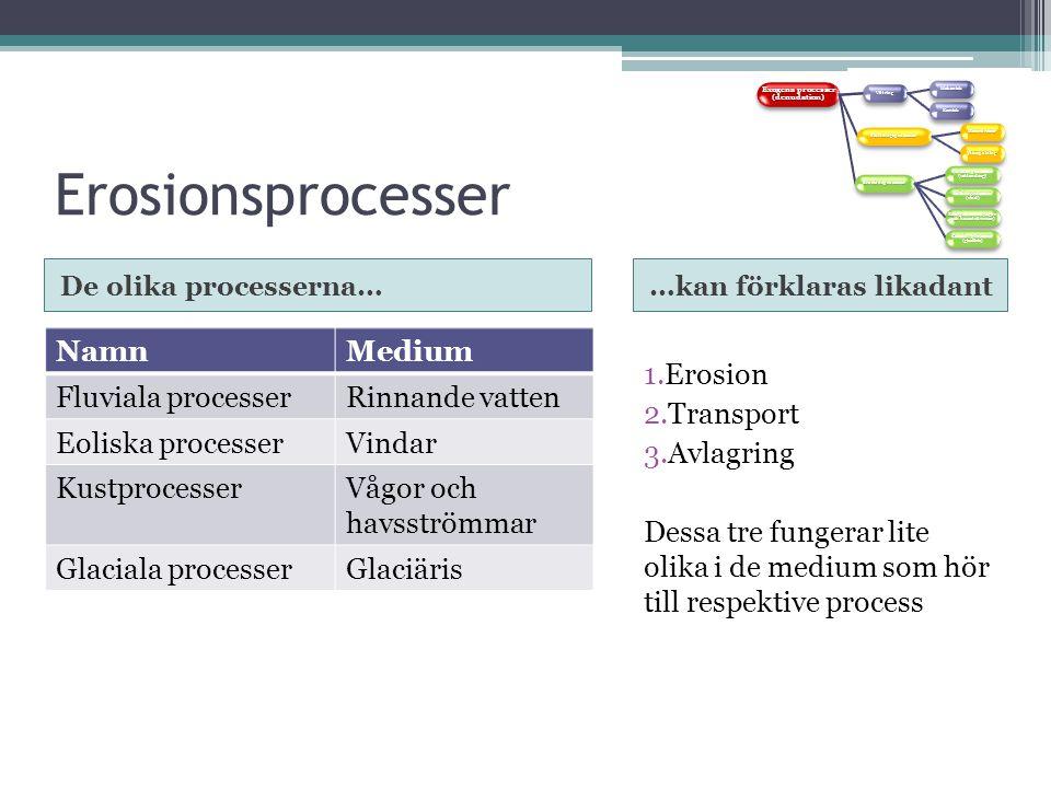 Erosionsprocesser Erosion Transport Avlagring