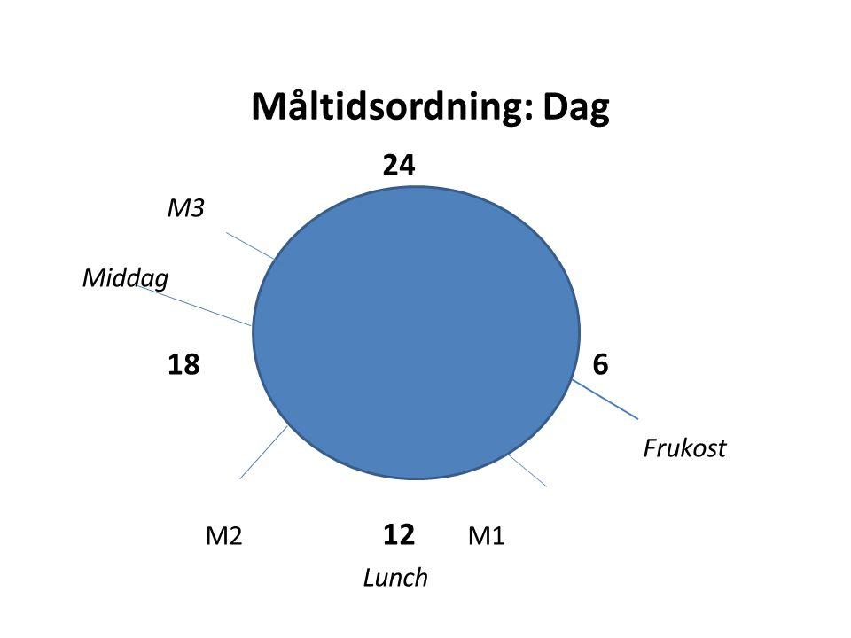 Måltidsordning: Dag 24 M3 Middag 18 6 Frukost M2 12 M1 Lunch