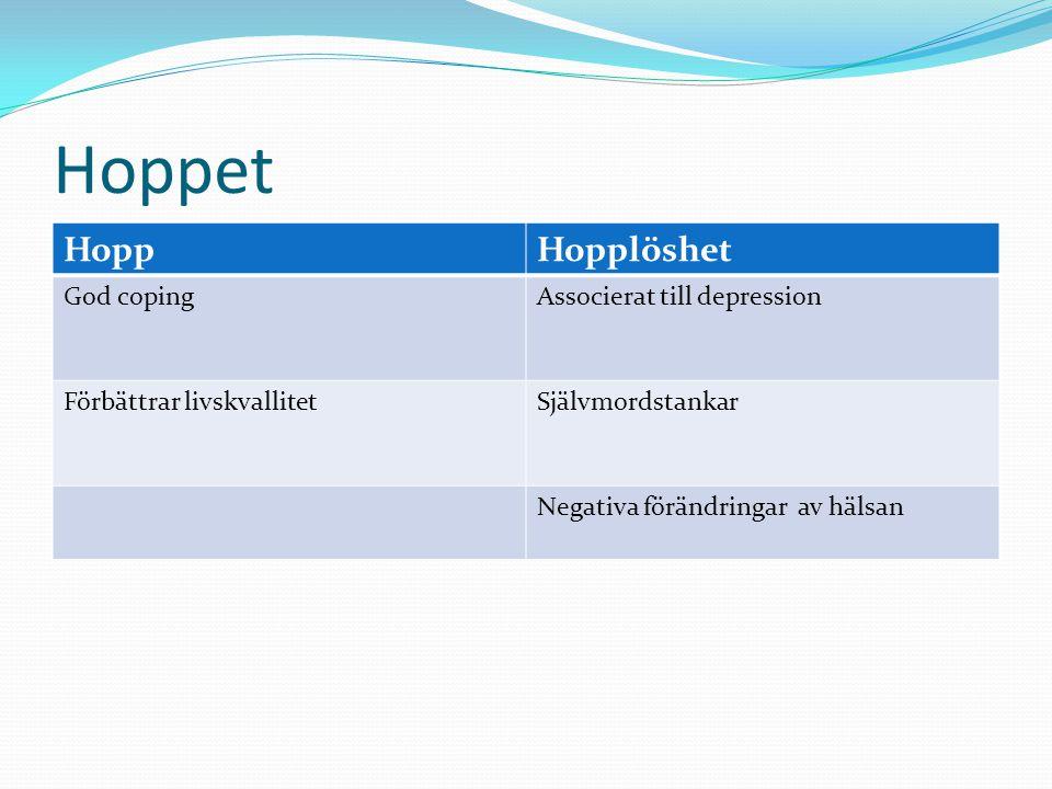 Hoppet Hopp Hopplöshet God coping Associerat till depression