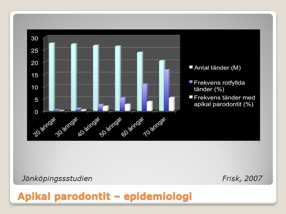 Apikal parodontit – epidemiologi