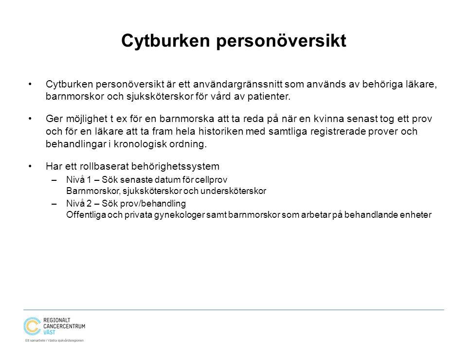 Cytburken personöversikt
