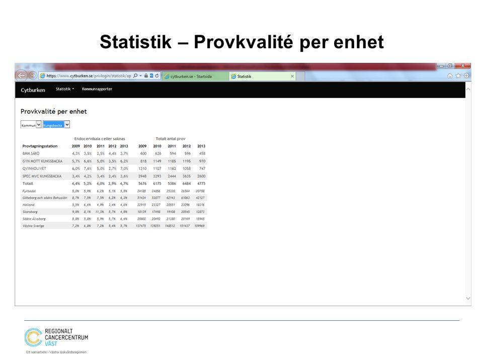Statistik – Provkvalité per enhet
