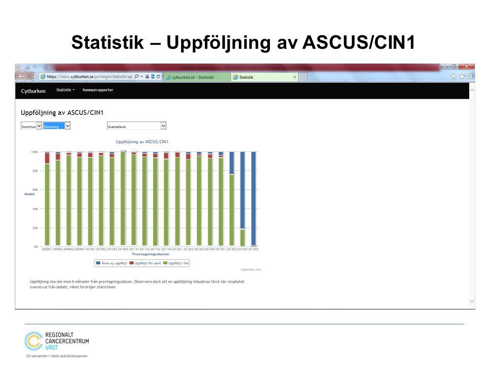 Statistik – Uppföljning av ASCUS/CIN1