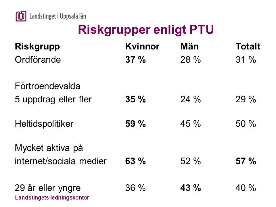 Riskgrupper enligt PTU