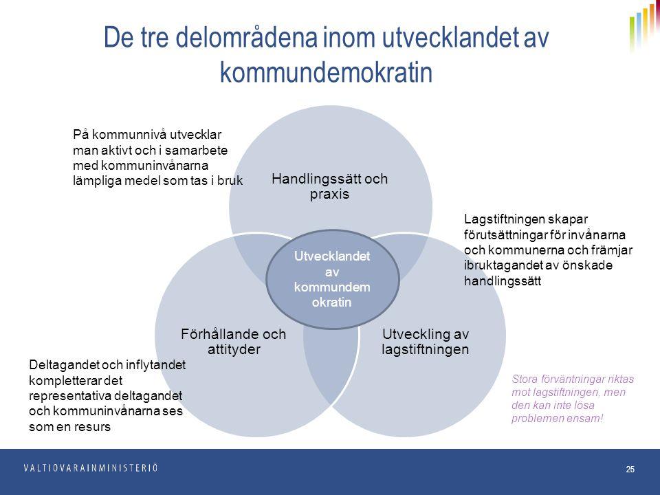 De tre delområdena inom utvecklandet av kommundemokratin